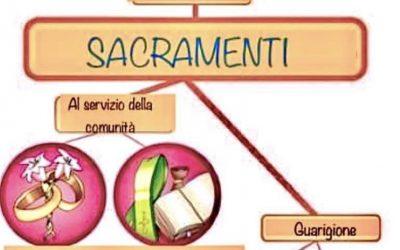 I sacramenti completa la scheda – catechismo
